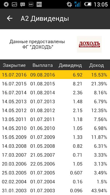Прошлые выплаты дивидендов в приложении Тренажер ФСФР